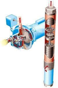 Audacieuse Choisir la pompe la mieux adaptée à son puits YC-19